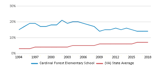 This chart display the percentage of Asian students in Cardinal Forest Elementary School and the percentage of Asian public school students in Virginia by year, with the latest 2017-18 school year data.
