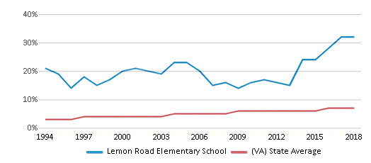 This chart display the percentage of Asian students in Lemon Road Elementary School and the percentage of Asian public school students in Virginia by year, with the latest 2017-18 school year data.