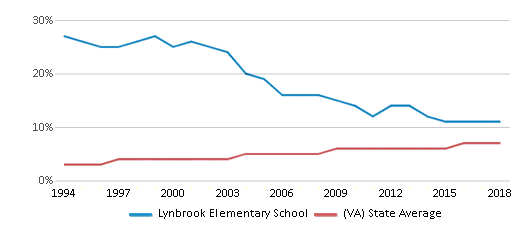 This chart display the percentage of Asian students in Lynbrook Elementary School and the percentage of Asian public school students in Virginia by year, with the latest 2017-18 school year data.