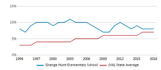 This chart display the percentage of Asian students in Orange Hunt Elementary School and the percentage of Asian public school students in Virginia by year, with the latest 2017-18 school year data.