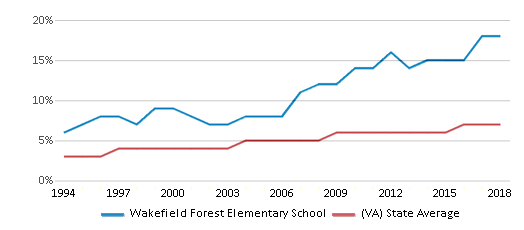 This chart display the percentage of Asian students in Wakefield Forest Elementary School and the percentage of Asian public school students in Virginia by year, with the latest 2017-18 school year data.