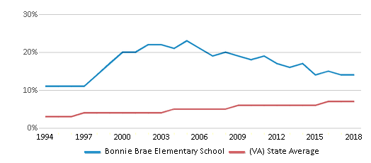 This chart display the percentage of Asian students in Bonnie Brae Elementary School and the percentage of Asian public school students in Virginia by year, with the latest 2017-18 school year data.