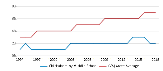 This chart display the percentage of Asian students in Chickahominy Middle School and the percentage of Asian public school students in Virginia by year, with the latest 2017-18 school year data.