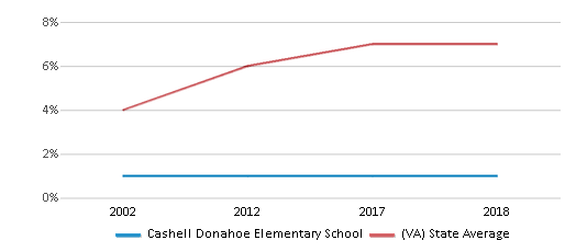 This chart display the percentage of Asian students in Cashell Donahoe Elementary School and the percentage of Asian public school students in Virginia by year, with the latest 2017-18 school year data.