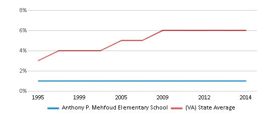 This chart display the percentage of Asian students in Anthony P. Mehfoud Elementary School and the percentage of Asian public school students in Virginia by year, with the latest 2013-14 school year data.