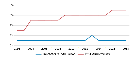 This chart display the percentage of Asian students in Lancaster Middle School and the percentage of Asian public school students in Virginia by year, with the latest 2017-18 school year data.