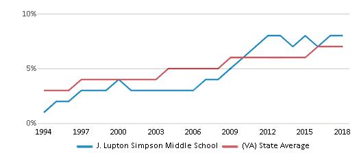 This chart display the percentage of Asian students in J. Lupton Simpson Middle School and the percentage of Asian public school students in Virginia by year, with the latest 2017-18 school year data.