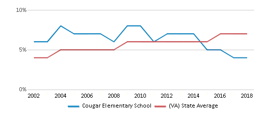 This chart display the percentage of Asian students in Cougar Elementary School and the percentage of Asian public school students in Virginia by year, with the latest 2017-18 school year data.
