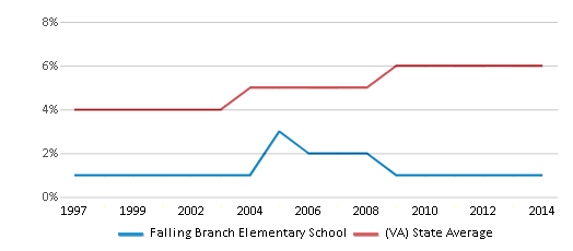 This chart display the percentage of Asian students in Falling Branch Elementary School and the percentage of Asian public school students in Virginia by year, with the latest 2013-14 school year data.