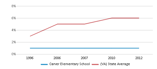 This chart display the percentage of Asian students in Carver Elementary School and the percentage of Asian public school students in Virginia by year, with the latest 2011-12 school year data.