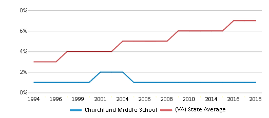 This chart display the percentage of Asian students in Churchland Middle School and the percentage of Asian public school students in Virginia by year, with the latest 2017-18 school year data.