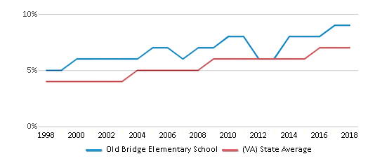 This chart display the percentage of Asian students in Old Bridge Elementary School and the percentage of Asian public school students in Virginia by year, with the latest 2017-18 school year data.