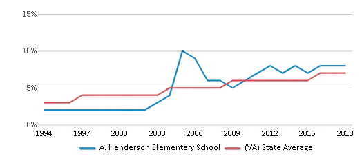 This chart display the percentage of Asian students in A. Henderson Elementary School and the percentage of Asian public school students in Virginia by year, with the latest 2017-18 school year data.