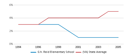 This chart display the percentage of Asian students in G.h. Reid Elementary School and the percentage of Asian public school students in Virginia by year, with the latest 2004-05 school year data.