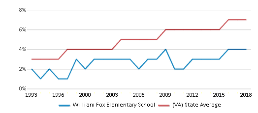 This chart display the percentage of Asian students in William Fox Elementary School and the percentage of Asian public school students in Virginia by year, with the latest 2017-18 school year data.