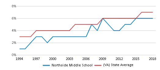 This chart display the percentage of Asian students in Northside Middle School and the percentage of Asian public school students in Virginia by year, with the latest 2017-18 school year data.