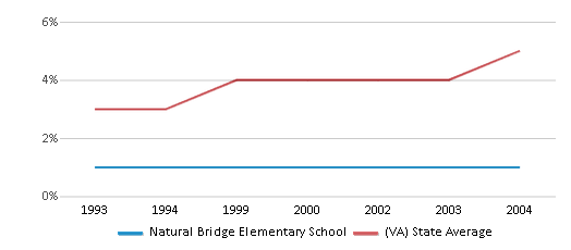 This chart display the percentage of Asian students in Natural Bridge Elementary School and the percentage of Asian public school students in Virginia by year, with the latest 2003-04 school year data.
