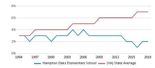 This chart display the percentage of Asian students in Hampton Oaks Elementary School and the percentage of Asian public school students in Virginia by year, with the latest 2017-18 school year data.