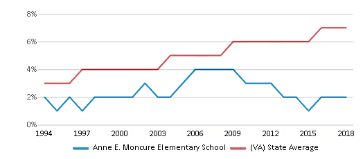 This chart display the percentage of Asian students in Anne E. Moncure Elementary School and the percentage of Asian public school students in Virginia by year, with the latest 2017-18 school year data.