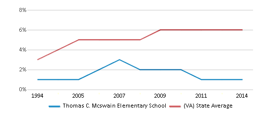 This chart display the percentage of Asian students in Thomas C. Mcswain Elementary School and the percentage of Asian public school students in Virginia by year, with the latest 2013-14 school year data.