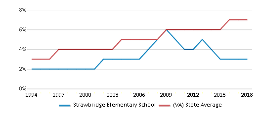 This chart display the percentage of Asian students in Strawbridge Elementary School and the percentage of Asian public school students in Virginia by year, with the latest 2017-18 school year data.