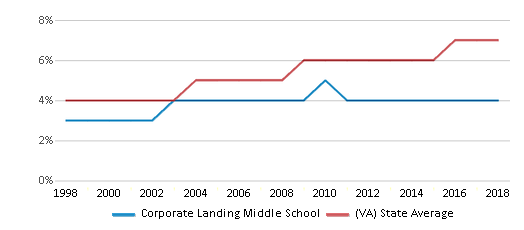This chart display the percentage of Asian students in Corporate Landing Middle School and the percentage of Asian public school students in Virginia by year, with the latest 2017-18 school year data.