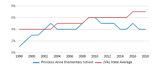 This chart display the percentage of Asian students in Princess Anne Elementary School and the percentage of Asian public school students in Virginia by year, with the latest 2017-18 school year data.