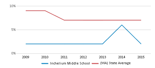 This chart display the percentage of Asian students in Inchelium Middle School and the percentage of Asian public school students in Washington by year, with the latest 2014-15 school year data.