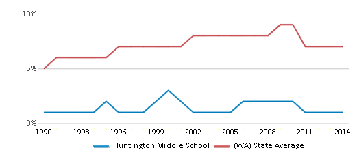 This chart display the percentage of Asian students in Huntington Middle School and the percentage of Asian public school students in Washington by year, with the latest 2013-14 school year data.