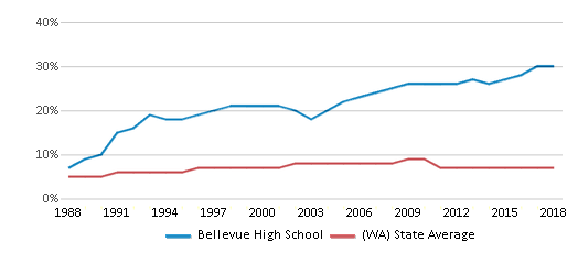 This chart display the percentage of Asian students in Bellevue High School and the percentage of Asian public school students in Washington by year, with the latest 2017-18 school year data.