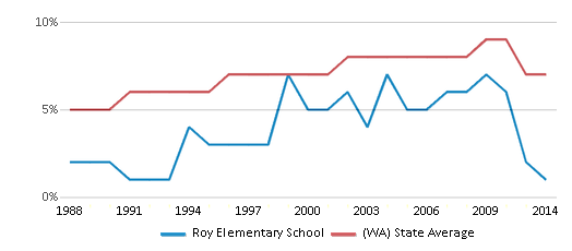This chart display the percentage of Asian students in Roy Elementary School and the percentage of Asian public school students in Washington by year, with the latest 2013-14 school year data.