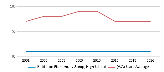 This chart display the percentage of Asian students in Bickleton Elementary & High School and the percentage of Asian public school students in Washington by year, with the latest 2015-16 school year data.