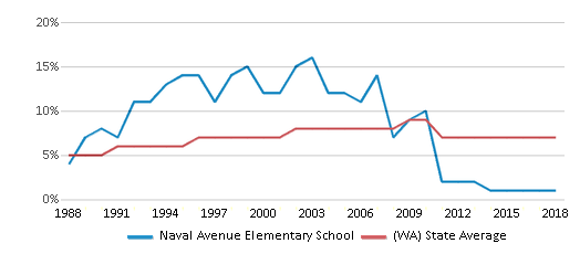 This chart display the percentage of Asian students in Naval Avenue Elementary School and the percentage of Asian public school students in Washington by year, with the latest 2017-18 school year data.
