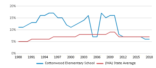 This chart display the percentage of Asian students in Cottonwood Elementary School and the percentage of Asian public school students in Washington by year, with the latest 2017-18 school year data.