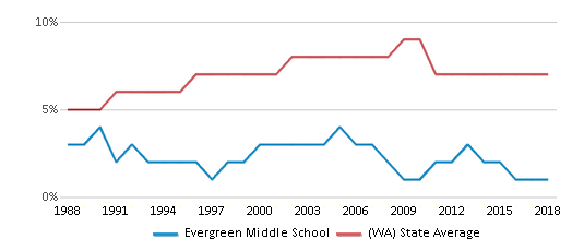 This chart display the percentage of Asian students in Evergreen Middle School and the percentage of Asian public school students in Washington by year, with the latest 2017-18 school year data.