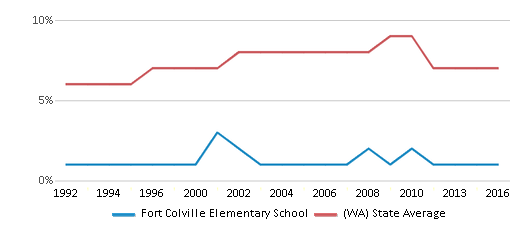 This chart display the percentage of Asian students in Fort Colville Elementary School and the percentage of Asian public school students in Washington by year, with the latest 2015-16 school year data.