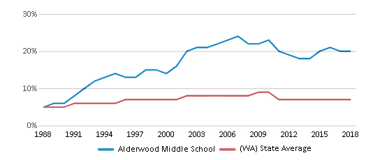 This chart display the percentage of Asian students in Alderwood Middle School and the percentage of Asian public school students in Washington by year, with the latest 2017-18 school year data.