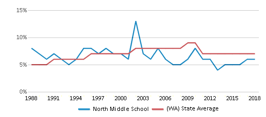 This chart display the percentage of Asian students in North Middle School and the percentage of Asian public school students in Washington by year, with the latest 2017-18 school year data.