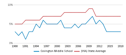 This chart display the percentage of Asian students in Covington Middle School and the percentage of Asian public school students in Washington by year, with the latest 2017-18 school year data.