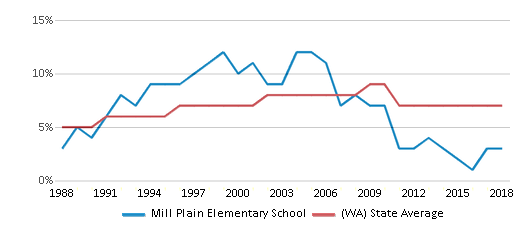 This chart display the percentage of Asian students in Mill Plain Elementary School and the percentage of Asian public school students in Washington by year, with the latest 2017-18 school year data.