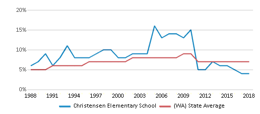 This chart display the percentage of Asian students in Christensen Elementary School and the percentage of Asian public school students in Washington by year, with the latest 2017-18 school year data.