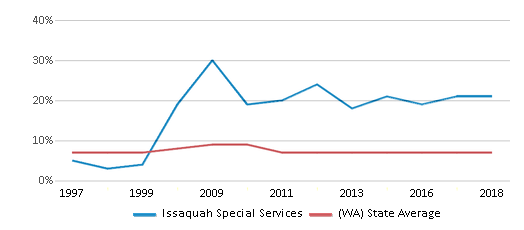 This chart display the percentage of Asian students in Issaquah Special Services and the percentage of Asian public school students in Washington by year, with the latest 2017-18 school year data.