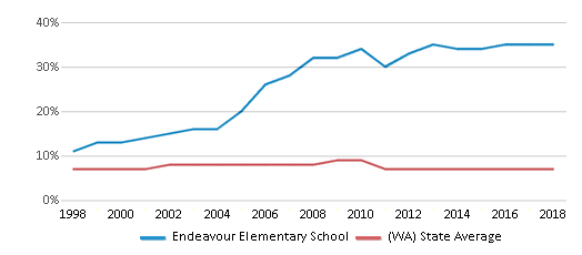 This chart display the percentage of Asian students in Endeavour Elementary School and the percentage of Asian public school students in Washington by year, with the latest 2017-18 school year data.