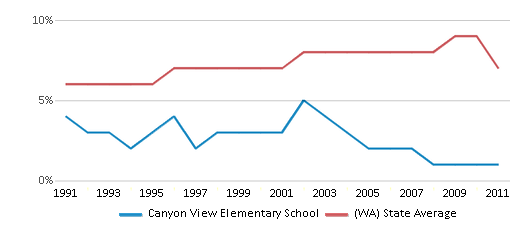 This chart display the percentage of Asian students in Canyon View Elementary School and the percentage of Asian public school students in Washington by year, with the latest 2010-11 school year data.