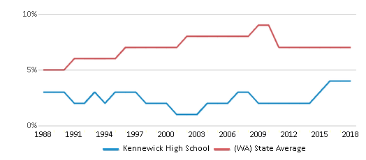 This chart display the percentage of Asian students in Kennewick High School and the percentage of Asian public school students in Washington by year, with the latest 2017-18 school year data.