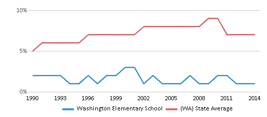 This chart display the percentage of Asian students in Washington Elementary School and the percentage of Asian public school students in Washington by year, with the latest 2013-14 school year data.