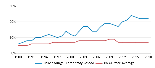 This chart display the percentage of Asian students in Lake Youngs Elementary School and the percentage of Asian public school students in Washington by year, with the latest 2017-18 school year data.