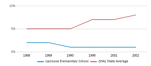 This chart display the percentage of Asian students in Lacrosse Elementary School and the percentage of Asian public school students in Washington by year, with the latest 2001-02 school year data.