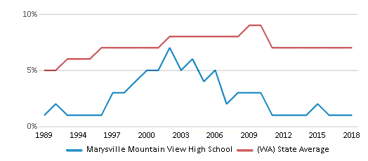 This chart display the percentage of Asian students in Marysville Mountain View High School and the percentage of Asian public school students in Washington by year, with the latest 2017-18 school year data.