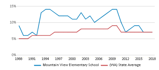 This chart display the percentage of Asian students in Mountain View Elementary School and the percentage of Asian public school students in Washington by year, with the latest 2017-18 school year data.